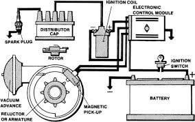 electronic ignition systems Electronic Ignition Wiring Diagram 1 typical electronic ignition system note its basic similarity to a conventional system ford electronic ignition wiring diagram