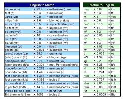 Medical Metric Chart Convert Sae To Metric Chart Convert Metric To Imperial Chart