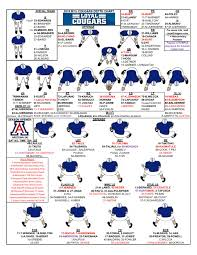Unlv Football Depth Chart Offseason Roster Depth Chart Updates Loyal Cougars
