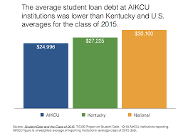 Student Loan Debt Chart 2015 Aikcu Average Student Loan Debt Lower Than State National