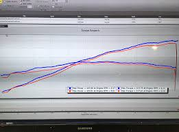Muffler Size Chart 991 Gt3rs Dyno Chart Of Gmg Side Muffler Deletes And Center