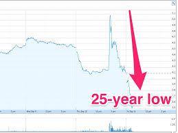 Avon Share Price September 11