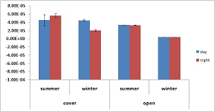 Plot Bar Chart In R R Help Creating Bar Charts With Nested Groups