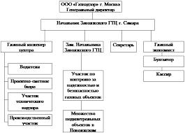 Курсовая работа Организационная структура ru Организационная структура ООО Газнадзор показана на рис 18