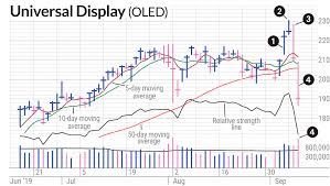 Oled Stock Shows The Value Of Minimizing Damage With Sell