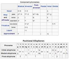 Hangeul, the korean alphabet consonants and vowels. La La Linguistics Learning A Language Learn Ipa First