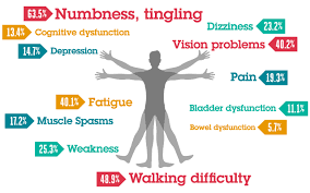 Be Aware Of The Early Symptoms Of Multiple Sclerosis