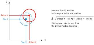 True Position Gd T Basics