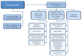 Salt River Project Organizational Chart United States Of America 2014