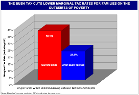 Year Round School Charts The Presidents Agenda For Tax Relief