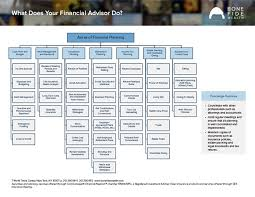 what does your financial advisor do