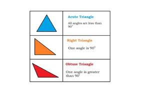 Triangle Types Chart Types Of Triangles Reference Chart