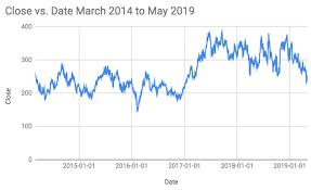 Tesla Was Overvalued In 2014 Its Undervalued In 2019