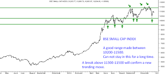 Nse Small Cap Index Chart Bse And Nse Smallcap Index Consolidation Before The Next