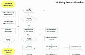 Sop Chart Flowchart For Recruitment Process Flowchart Sop Format