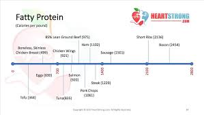 Cholesterol In Seafood Chart Calorie Density Heartstrong