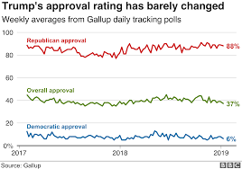 Trump Approval Rating Chart Trump Tracker How His First Two Years Have Gone In Eight