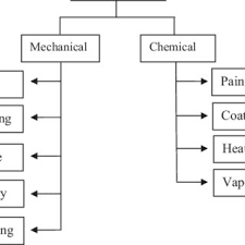 Filament Comparison Chart Flow Chart Of Feedstock Filament Development Download
