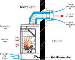 fireplace blower wiring diagram fireplace build heat sequencer wiring diagram gas furnace