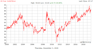 Gold Chart 20 Years Gold Silver Ratio