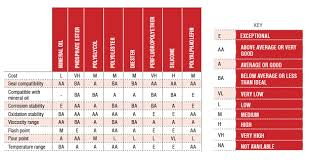 Polyalphaolefin Compatibility Chart Understanding The Differences Between Base Oil Formulations