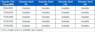 Steel Plate Sizes Chart Stainless Steel Sheet Size Goldeco Stainless Steel