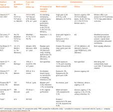 Literature Review Matrix Sample Mesh Complications In Female Pelvic Floor Reconstructive Surgery And