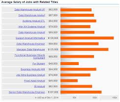 data warehouse salary data warehouse analyst job description