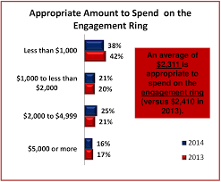 Average Engagement Ring Cost A Data Driven Guide To Buying A Diamond Engagement Ring Sprout