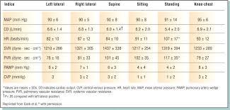 Hemodynamic Monitoring In High Risk Obstetrics Patients I