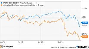 Ibm Stock Chart Why Ibm Stock Fell 26 In 2018 Nasdaq