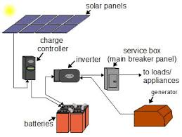 off grid solar power systems solaredge inverter wiring diagram simplified diagram of an off grid solar power system