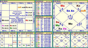 Date Of Birth Chart In Tamil Vedic Astrology Birth Online Charts Collection