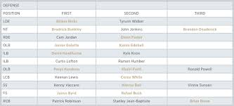 New Orleans Saints Defensive Depth Chart Big Easy Mafia Official Fan Club Of The Black And Gold