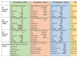 tenses french verbs mat 4 tenses by audebie teaching resources tes