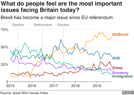 Uk Polling Chart General Election 2019 What Is An Opinion Poll Bbc News