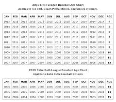 Little League Baseball Age Chart 2014 Player Age Charts
