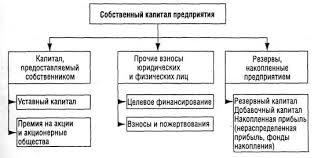 Дипломная работа Анализ и классификация финансовых активов  При этом все рассмотренные характеристики отражающие особенности функционирования финансовых активов предприятия с различных сторон и они тесно