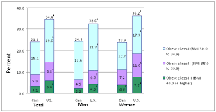 Obesity Chart In America Adult Obesity Prevalence In Canada And The United States