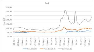Coal Grade Chart Coking Coal Price Hits 7 Month High Ect