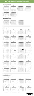 Electric Guitar Chords Chart For Beginners Electric Guitar Chords For Beginners Accomplice Music