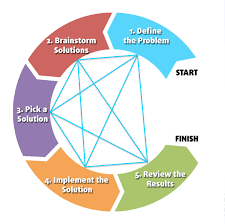 the steps of problem solving problem solving steps iterative