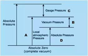 What Is Vacuum Pressure Quora