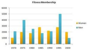 Bar Chart Description Ielts Ielts Bar Chart Fitness Membership Task 1 Ielts Writing