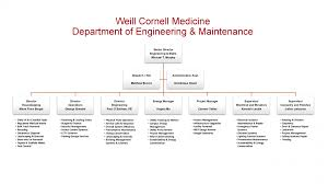 Ice Staff Chart Organization Chart Engineering And Maintenance
