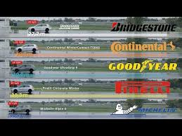 Bridgestone Vs Continental Vs Goodyear Vs Pirelli Vs