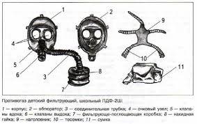 Обеспечение химической защиты населения ОБЖ класс Смирнов Противогаз детский фильтрующий школьный ПДФ 2Ш