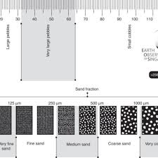 A Grain Size Comparator Chart To Scale The Chart Shows
