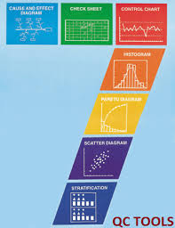 7 Qc Tools Control Charts 7 Qc Tools For Successful Six Sigma Projects