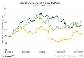 How Philip Morris Stock Reacted To Jefferies Upgrade